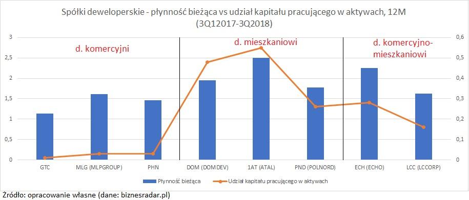 spolki-deweloperskie-plynnosc-biezaca2