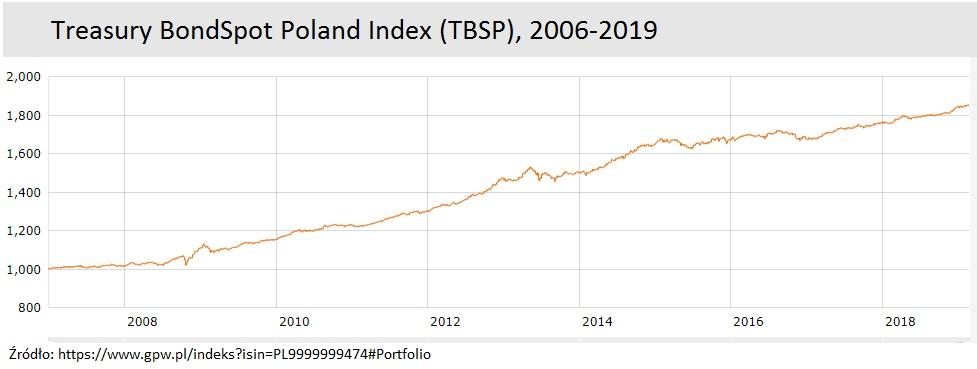 tbsp-wykres