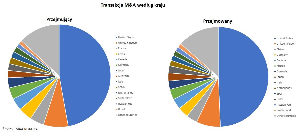 transakcje-M&A-kraj-przejmujacy-przejmowany