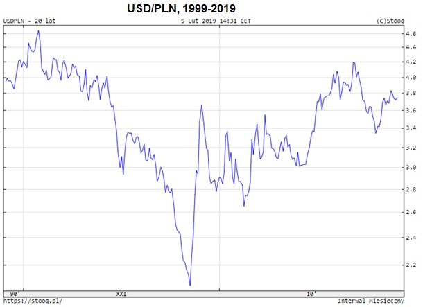 USD-PLN
