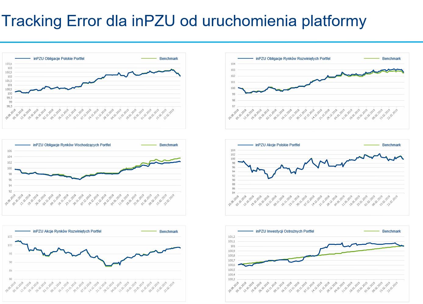 inpzu-wiernosc-odwzorowania-benchmarku-tracking-error