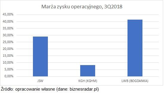 marza-zysku-operacyjnego