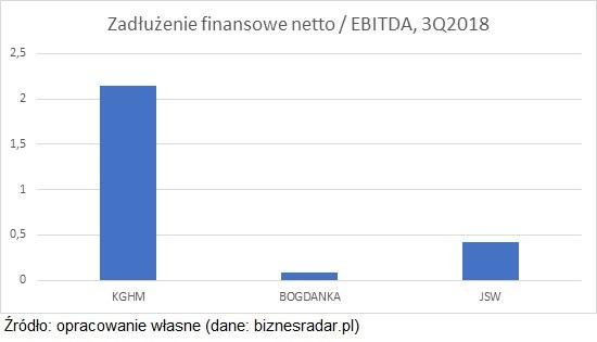 zadluzenie-finansowe-netto-ebitda