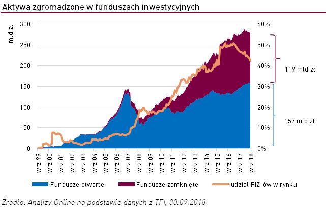aktywa-funduszy-inwestycyjnych
