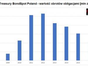 bondspot-obroty2