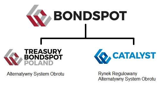 bondspot-rynki