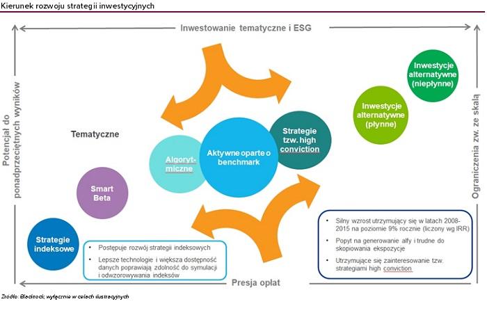 peter scharl-blackrock-ewolucja-strategii-funduszy