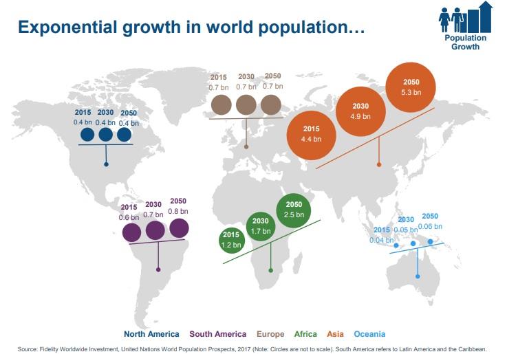 population-growth