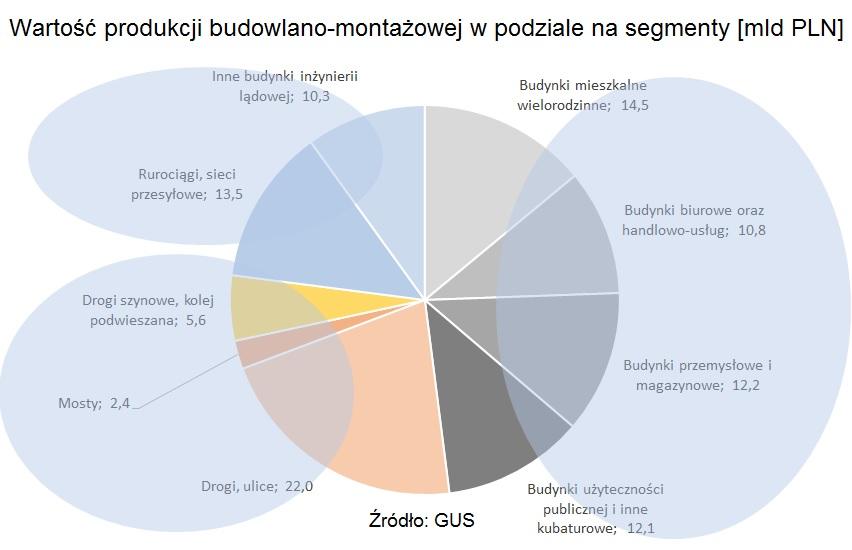 produkcja-budowlano-montazowa-gus
