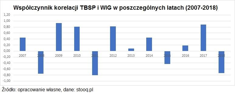 wspolczynnik-korelacji-tbsp-wig2