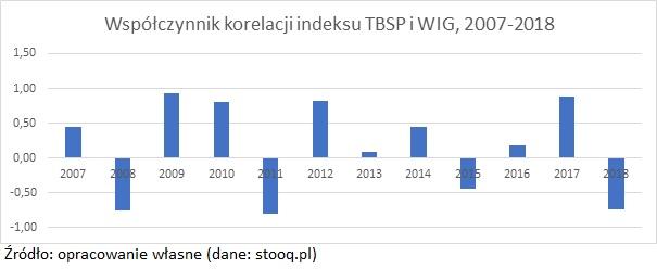 akcje-i-obligacje-tbsp-wig