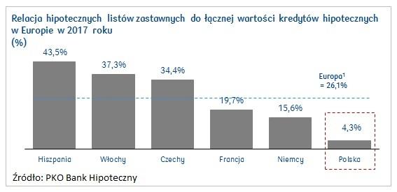 hipoteczne-listy-zastawne-polska-europa1