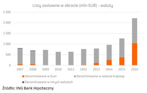 listy-zastawne-waluty-euro-pln
