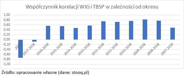 tbsp-wig-korelacja
