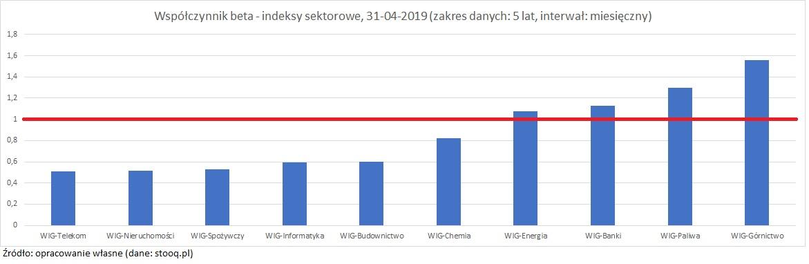 wspolczynnik-beta-indeksy-sektorowe-2019-04-30