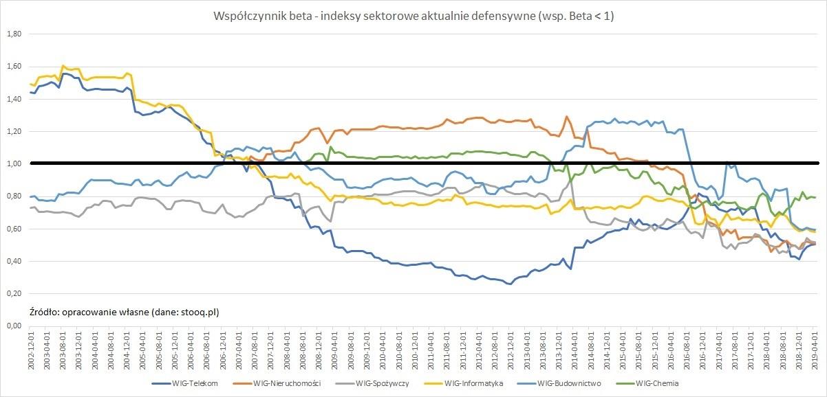 wspolczynnik-beta-indeksy-sektorowe-defensywne1