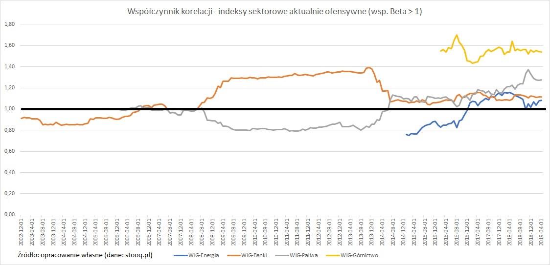 wspolczynnik-beta-indeksy-sektorowe-ofensywne1
