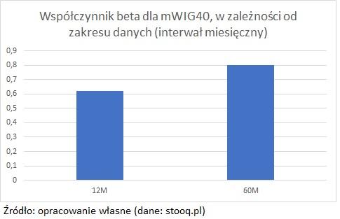 wspolczynnik-beta-zakres-12m-60m