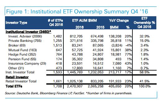 ETF-USA-inwestorzy-indywidualni-instytucjonalni