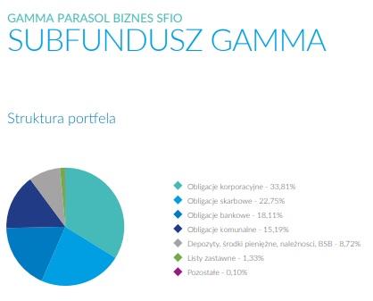 fundusz-gamma-pko-tfi