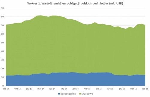 euroobligacje-skarbowe-korporacyjne1