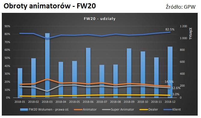 animator-rynku-obroty-spoza-fw20