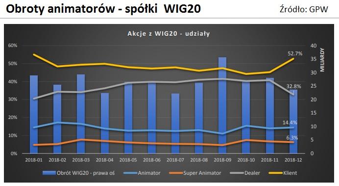 animator-rynku-obroty-wig20