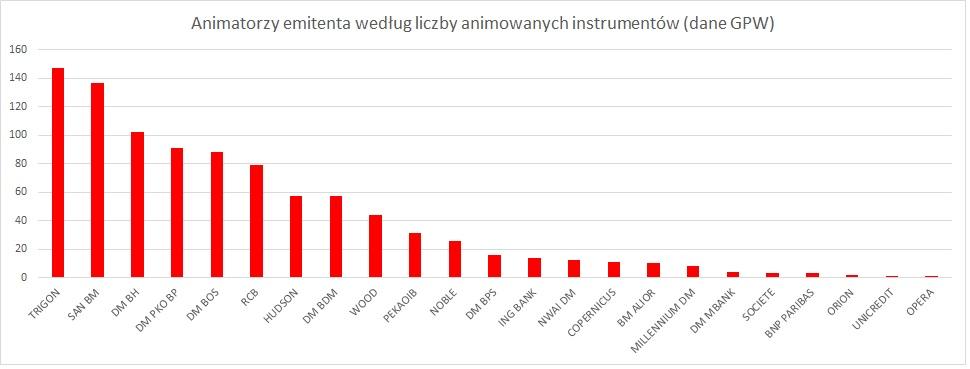 animatorzy-emitenta-liczba-instrumentow