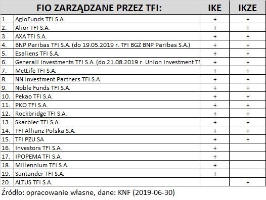IKE-IKZE-fio-tfi