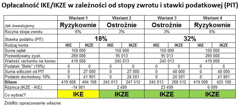 oplacalnosc-IKE-IKZE-2