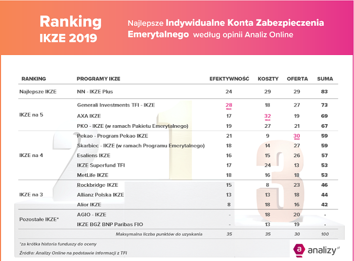 ranking-IKZE-2019-analizy