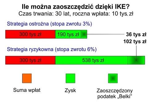 IKE-ile-mozna-zaoszczedzic-dzieki-IKE