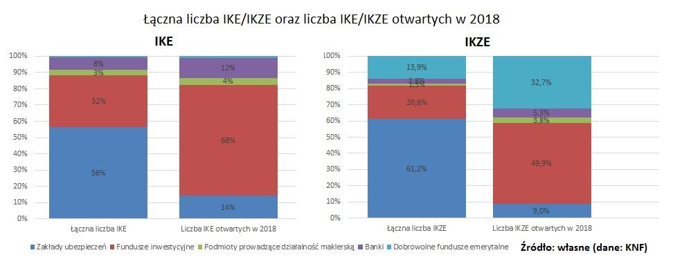 liczba-IKE-IKZE-liczba-otwartych-IKE-IKZE-2018