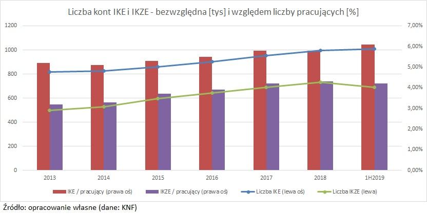 liczba-ike-ikze-2013-2019
