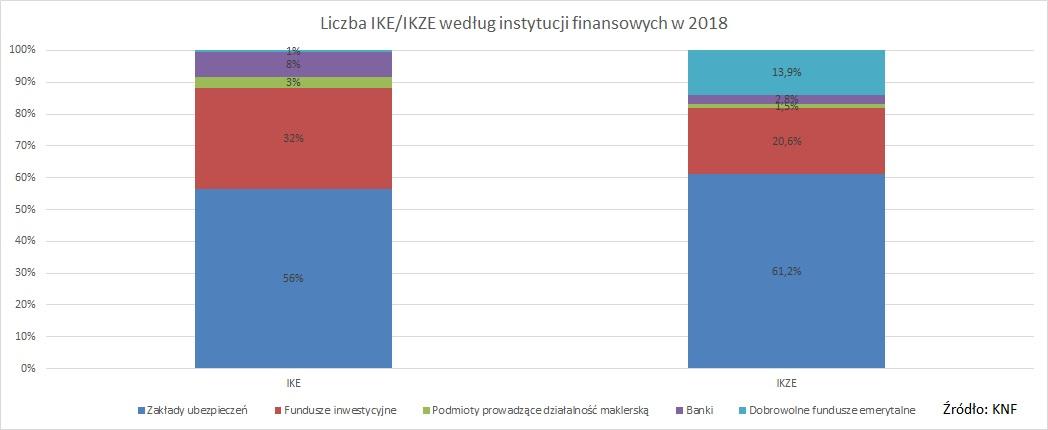 liczba-ike-ikze-wg-instytucji-finansowych