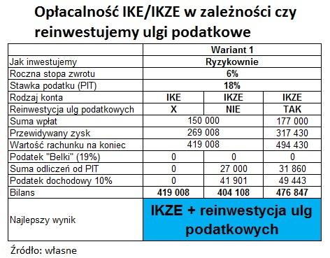 oplacalnosc-ike-ikze-reinwestycja-ulg-podatkowych2