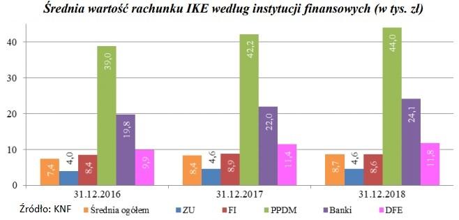 srednia-wartosc-rachunku-IKE-2018-2