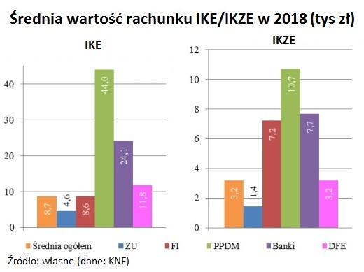 srednia-wartosc-rachunku-IKE-IKZE-2018