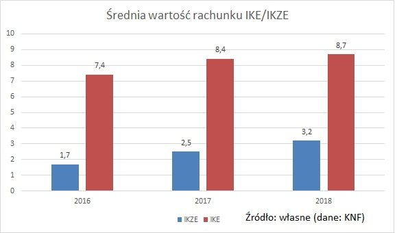 srednia-wartosc-rachunku-IKE-IKZE