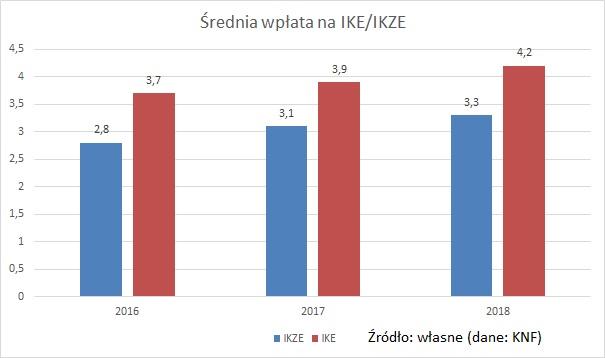 srednia-wplata-na-IKE-IKZE