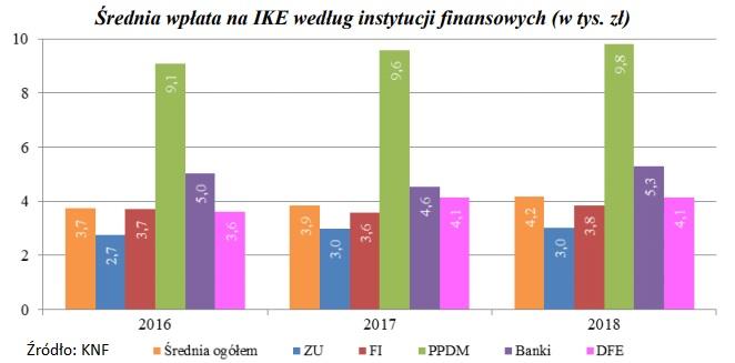 srednia-wplata-na-ike-2016-2018