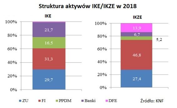 struktura-aktywow-IKE-IKZE-2018