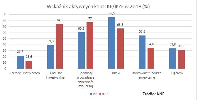 wskaznik-aktywnych-kont-IKE-IKZE-2018