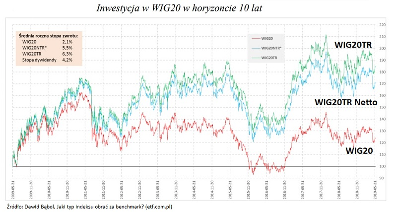 WIG20-cenowy-dochodowy-netto-brutto-3