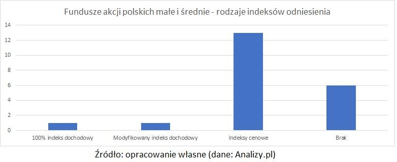 fundusze-akcji-polskich-rodzaje-benchmarkow