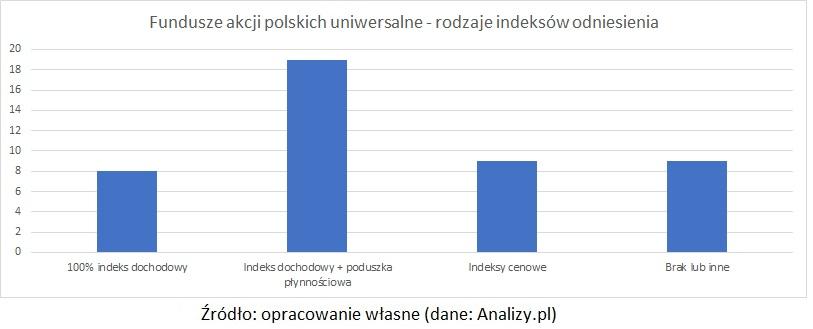 fundusze-akcji-polskich--uniwersalne-rodzaje-benchmarkow