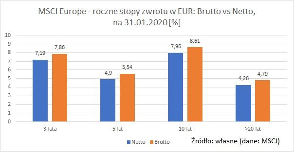 MSCI-Europe-EUR-brutto-netto