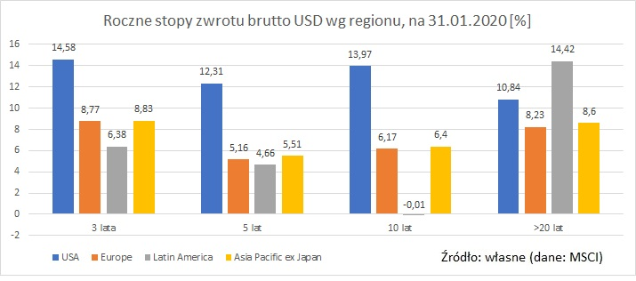 MSCI-USA-Europe-LatinAmerica-Asia