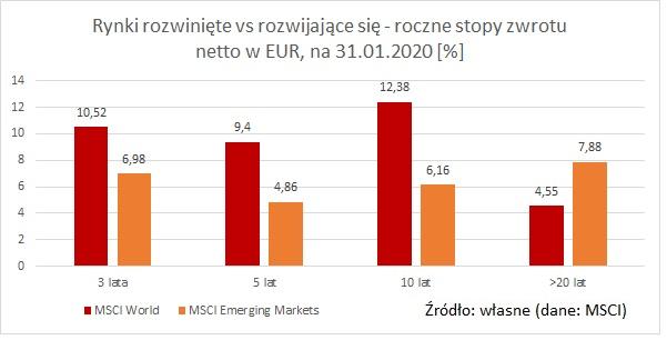 MSCI-World-vs-emerging-markets-EUR-net