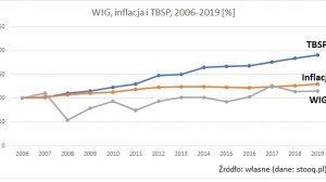 POLSKA-inflacja-tbsp-wig